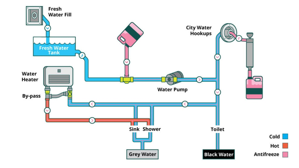 Graphic showing an RV plumbing system